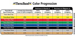Thera_band_force_chart